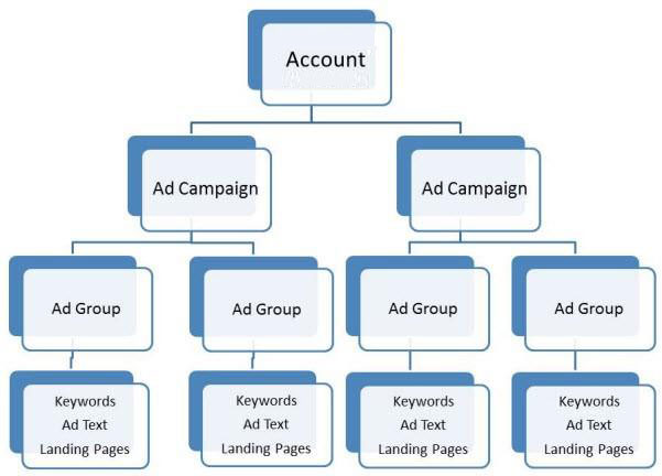 Bing ads account structure