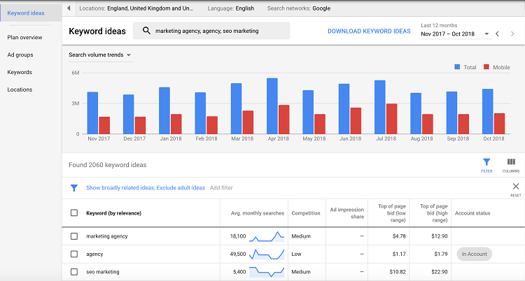 Retrieve search volume and forecasts