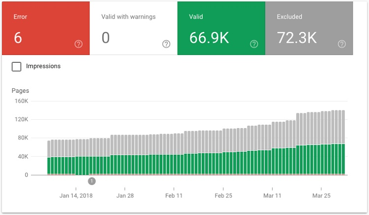 Google Search Console index
